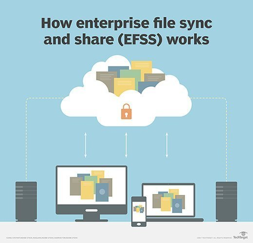 Enterprise file sync-and-share (EFSS)