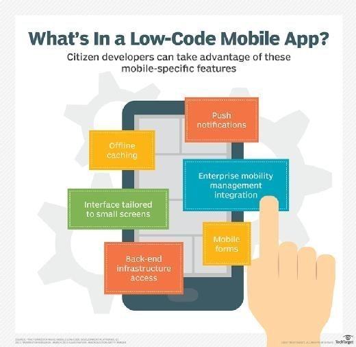 A diagram of what's in a low-code mobile app