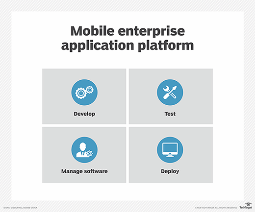 Mobile enterprise application platform