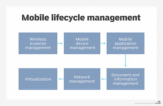 Mobile application management in the mobile lifecycle