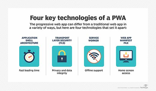 PWA technologies