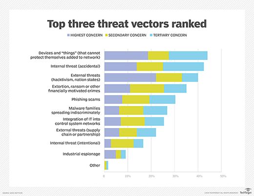 Top threat vectors ranked