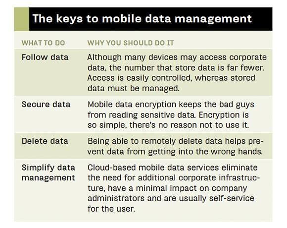 Mobile data management requirements