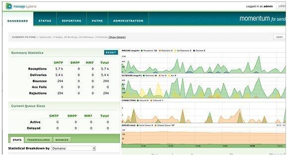 Message Systems Momentum platform dashboard