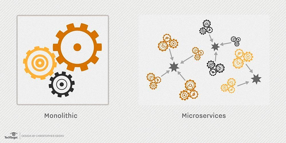 A visualization of the idea behind microservices