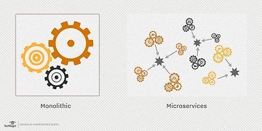 Monolithic vs. microservice