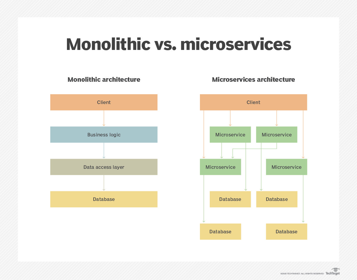 Overcome 9 microservices challenges for platform flexibility