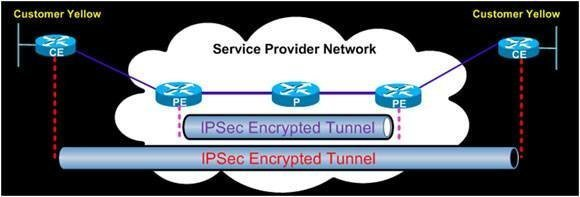 IPsec encryption between two sites connected via an MPLS IP VPN