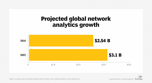 Network analytics global market