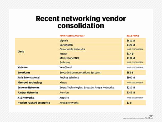 Enterprise network management in the wake of vendor