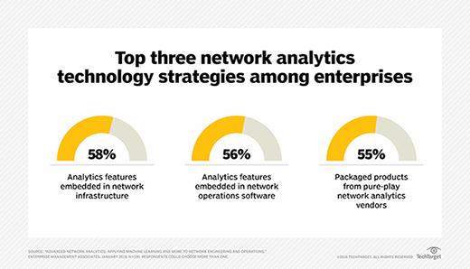 Network analytics strategies