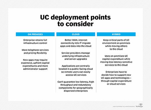 UC deployment