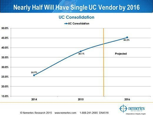 Users are taking a single-vendor approach to UC