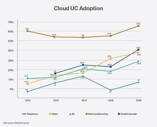 Cloud UC adoption, cloud unified communications
