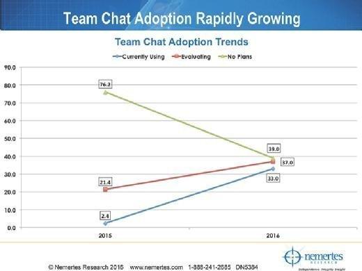 Tech-buying trends