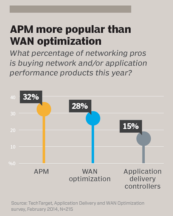 APM more popular than WAN optimization