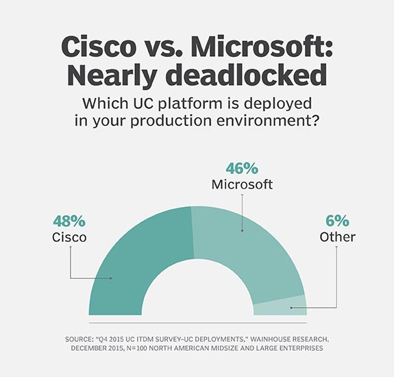 Cisco vs  Microsoft: Cloud becomes latest battlefront for UC