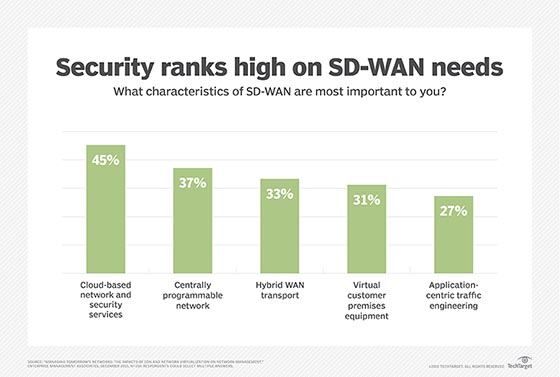 Security is a top concern for enterprises considering SD-WAN.