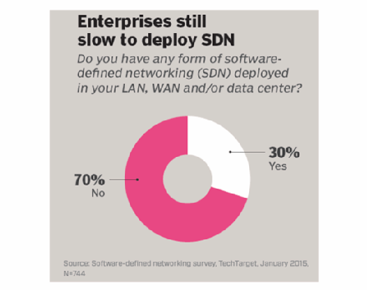Enterprises slow to deploy SDN