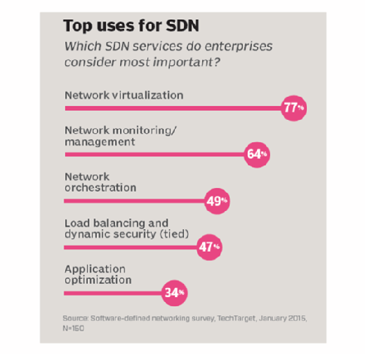 Top uses for SDN