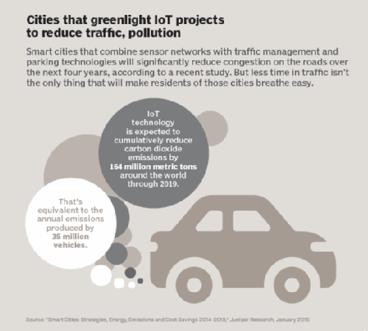 Cities that greenlight IoT projects to reduce traffic, pollution
