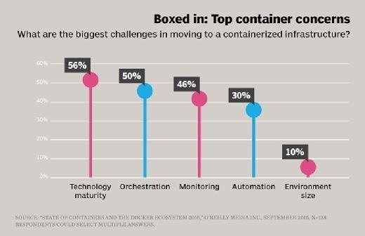 Top container concerns