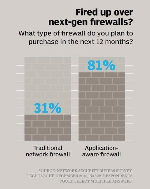 What type of firewall do you plan to purchase in the next month?