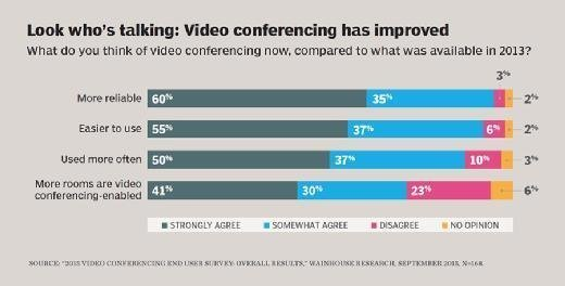 Look who's talking: Video conferencing has improved