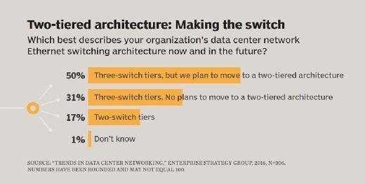 Network switch architecture changes, Enterprise Strategy Group