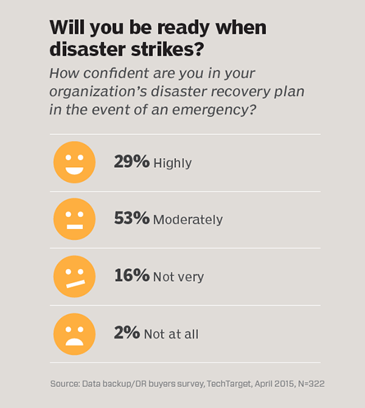 Graphic: Will you be ready when disaster strikes?