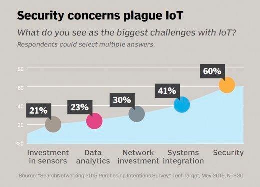 IoT security concerns plague most IT pros