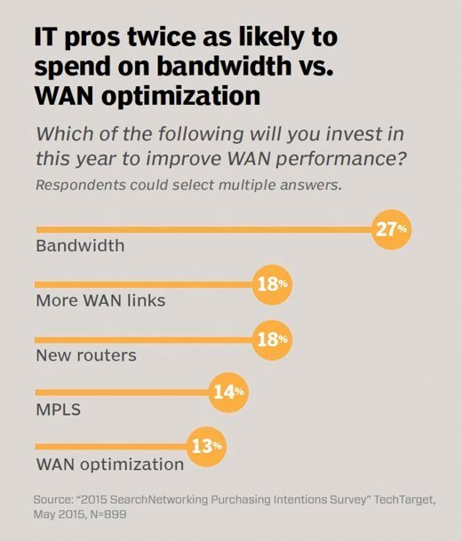 IT pros twice as likely to spend on bandwidth vs. WAN optimization