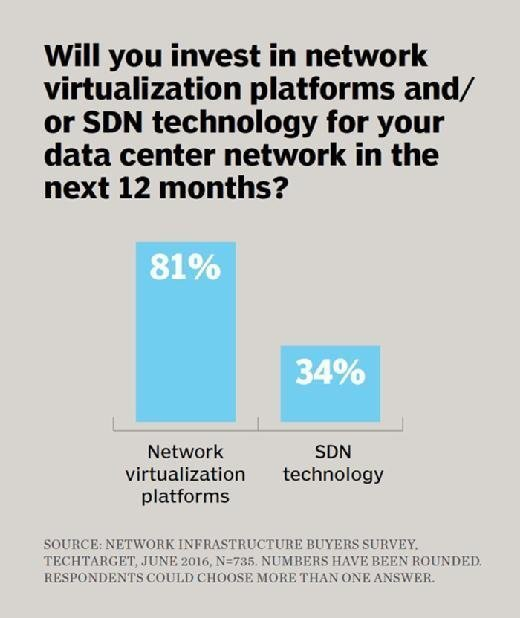 Network virtualization and SDN plans, TechTarget