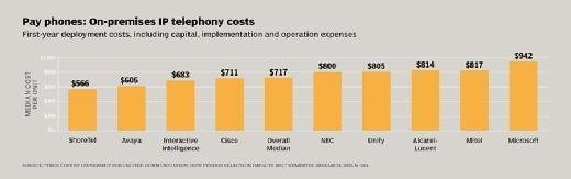 IP telephone costs, Nemertes Research