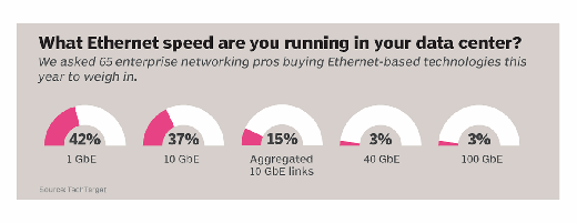 What Ethernet speeds are running in your data center?