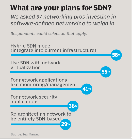 What are your plans for SDN?