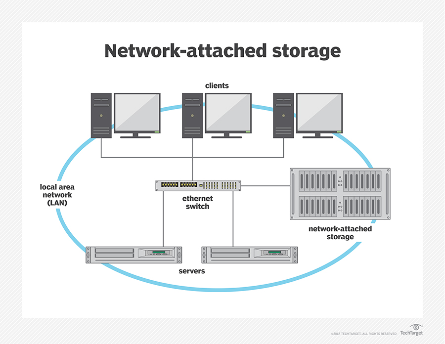 What is Network Attached Storage? - Definition from WhatIs com