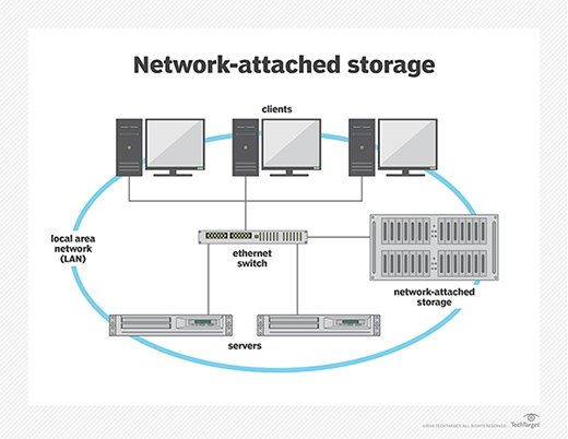 what is network attached storage nas definition from whatis com rh searchstorage techtarget com Disk Storage Diagram Disk Storage Diagram