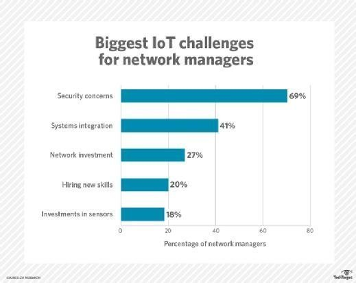 Network managers weigh in on their biggest challenge with respect to IoT.