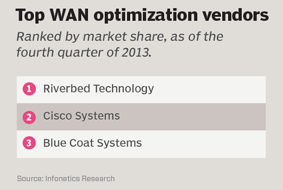Top WAN optimization vendors