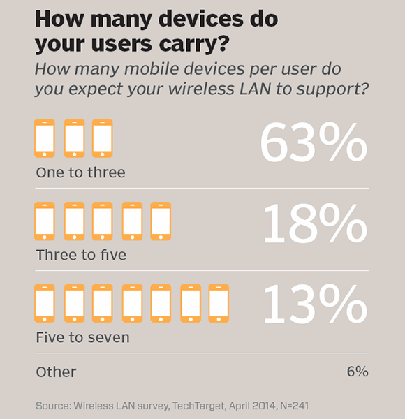 How many devices do your users carry?