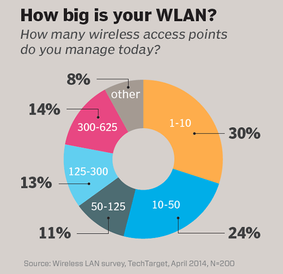 How big is your WLAN?