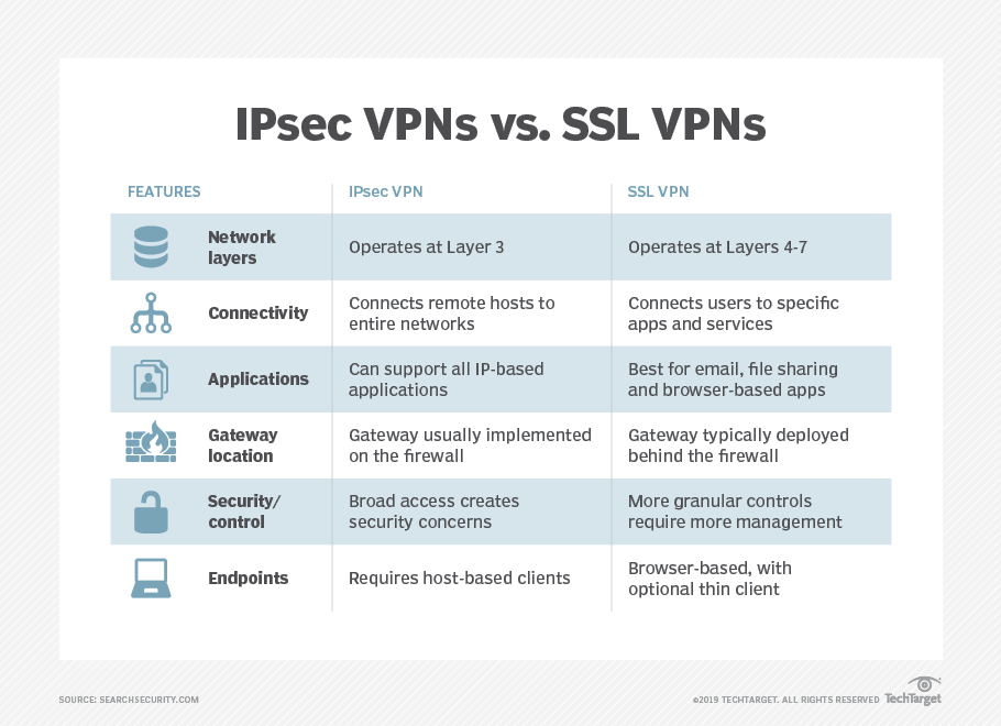 Comparing IPsec vs. SSL VPNs