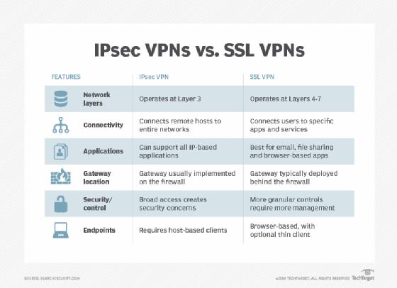 IPsec vs  SSL VPN: Comparing speed, security risks and