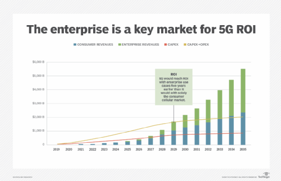 Croissance du marché des entreprises 5G