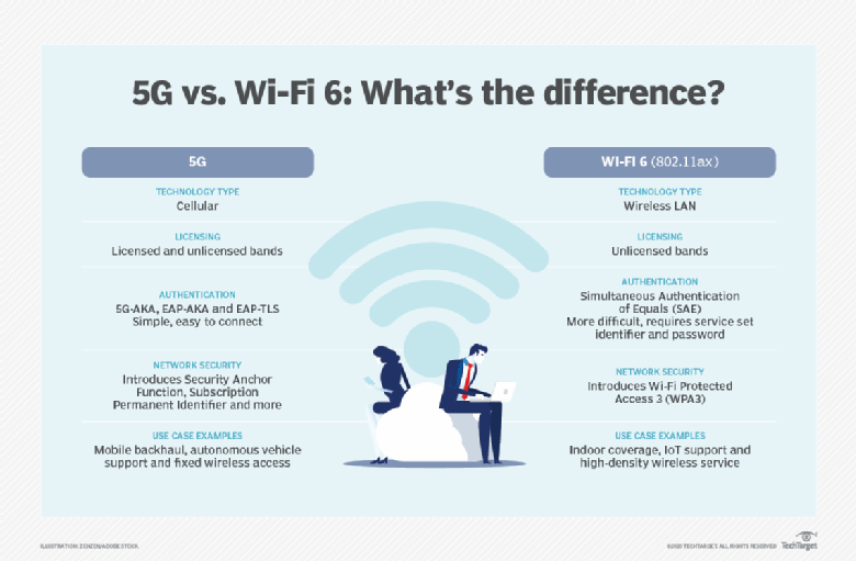 The differences between 5G and Wi-Fi 6