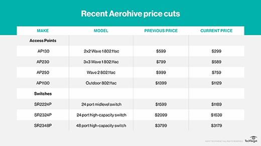 Recent Aerohive price cuts