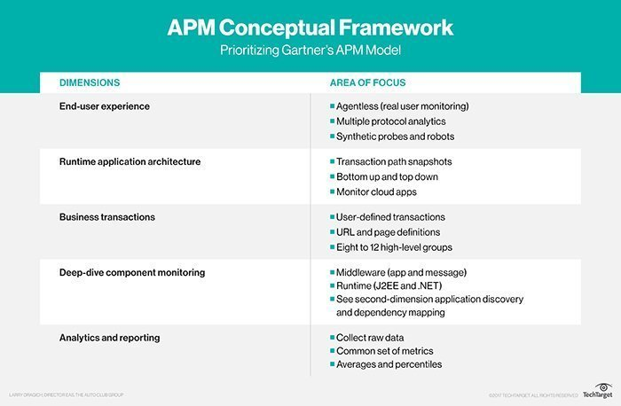 What is application performance monitoring (APM
