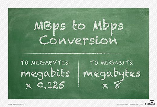 MBps to Mbps conversion