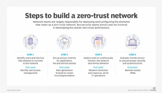 Steps to zero trust